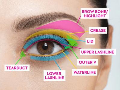 Istilah-Istilah yang Make Up yang Sering Digunakan   Eye Series