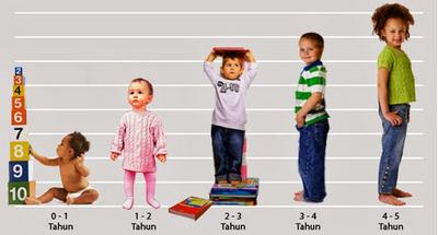 Tips Membuat Tubuh Anda Menjadi Lebih Tinggi