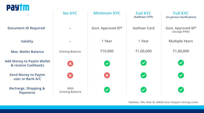 PayTM Full KYc – How To Do Complete KYC Verification In 2019